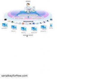 Remote Utilities - Host Crack